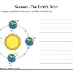 Diagram Of Summer And Winter Solstice 2003 Volkswagen Jetta Parts Label The Seasons Worksheet
