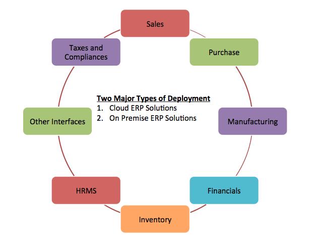 ERP Modules List