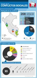 Infografía Defensoría_Conflictos sociales abril 2015