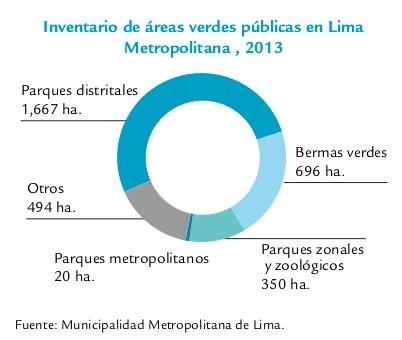 areas verdes públicas en Lima 2013 copia