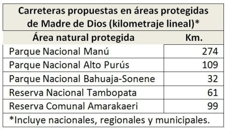 propuestas de carreteras