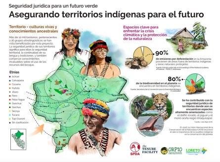 Infografías_titulacióndeterritoriosindígenas_Loreto_SPDA