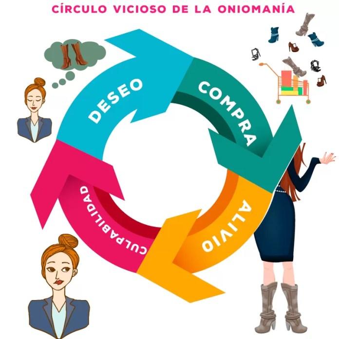 Círculo vicioso de la Oniomanía