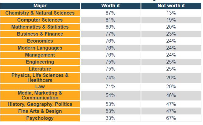 Carreras que generan más satisfacción en sus graduados.