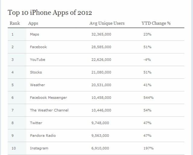 aplicaciones nielsen La aplicación Mapas de Apple: la más usada de 2012 según datos de Nielsen