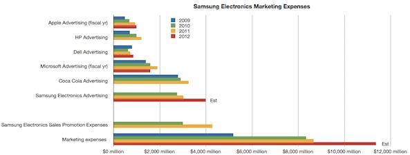 inversion publicidad Samsung invierte mucho más en publicidad que Apple