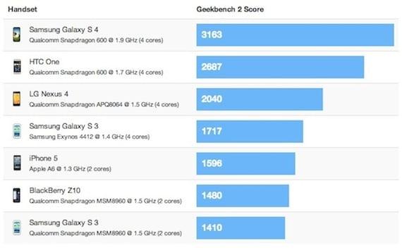 benchmark s4 Los primeros benchmarks del Galaxy S4 lo sitúan como el doble de rápido que el iPhone 5