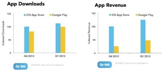 benefcios appstore El volumen de descargas de Google Play se acerca al de la App Store pero no ocurre lo mismo con los beneficios