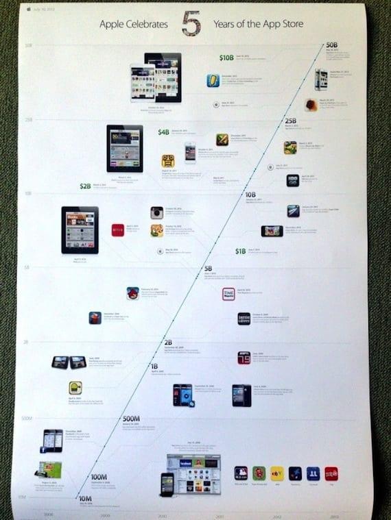 aniversario app store 2 Apple celebra los 5 años de la App Store con un póster conmemorativo