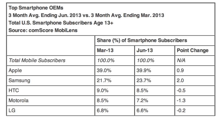 Screen Shot 2013 08 07 at 4.59.01 PM Apple sigue siendo el principal fabricante en EEUU, pero iOS pierde terreno internacional