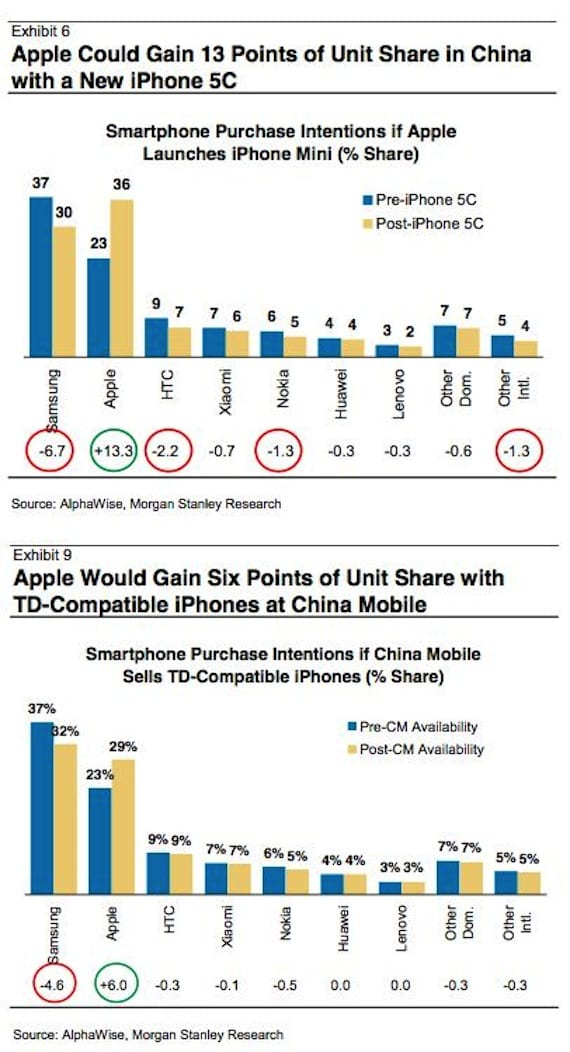 aplhawise El iPhone 5C ayudaría a Apple a combatir a Samsung en China