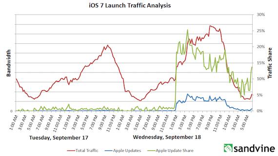 141334 iOS 7 causa un enorme pico en el tráfico de internet el día de su salida
