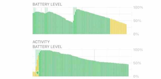 Consumo batería <stro data-recalc-dims=