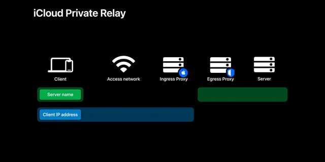 Explicación Relay privado de iCloud