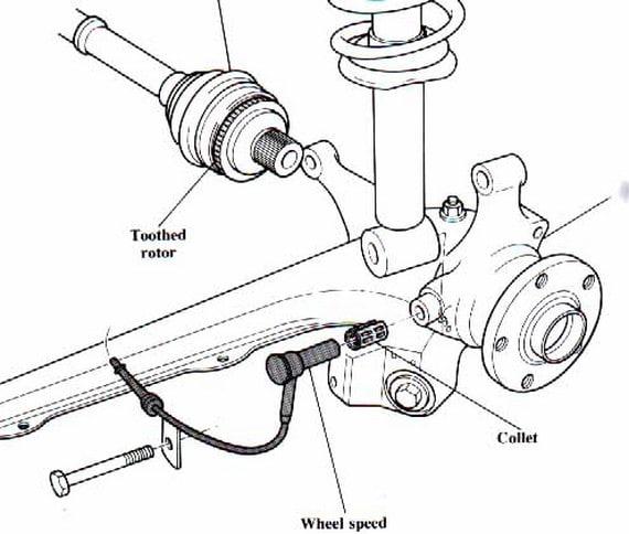 ¿Por qué falla el ABS? Averias de frenos ABS y su reparación