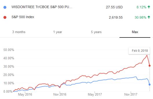 Make money in a falling market