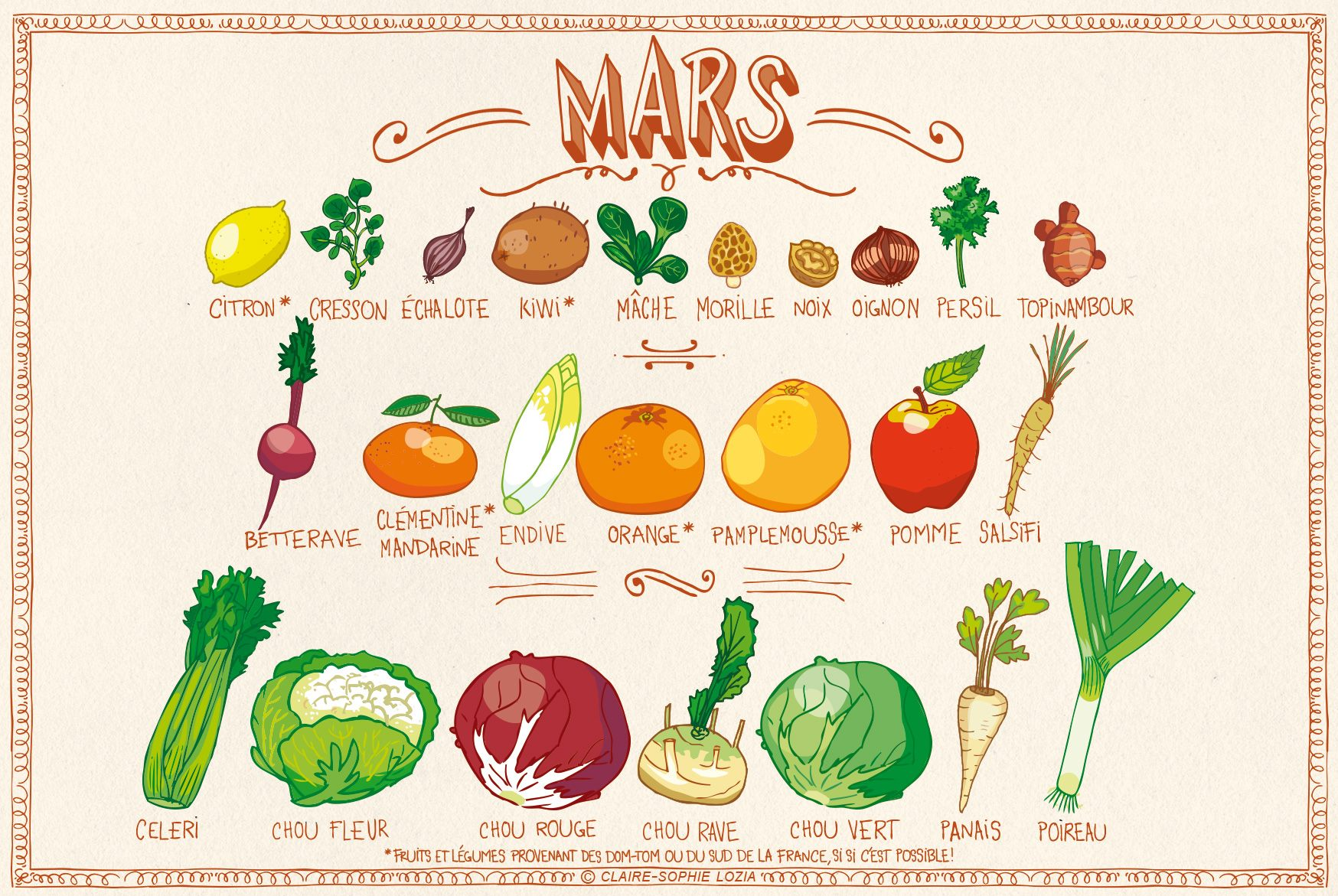 You are currently viewing Fruits et légumes de mars
