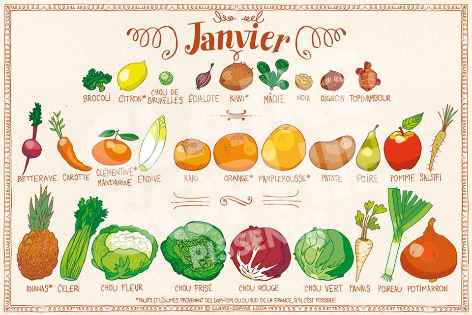 You are currently viewing Fruits et légumes de janvier: faites le plein de vitamines