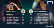 statistiques Lionel Messi Cristiano Ronaldo