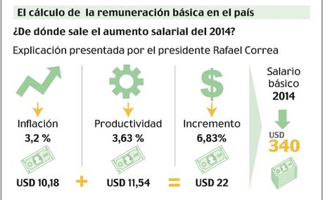 Infografía: El Comercio, Ecuador