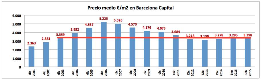 Precio medio Feb 2015