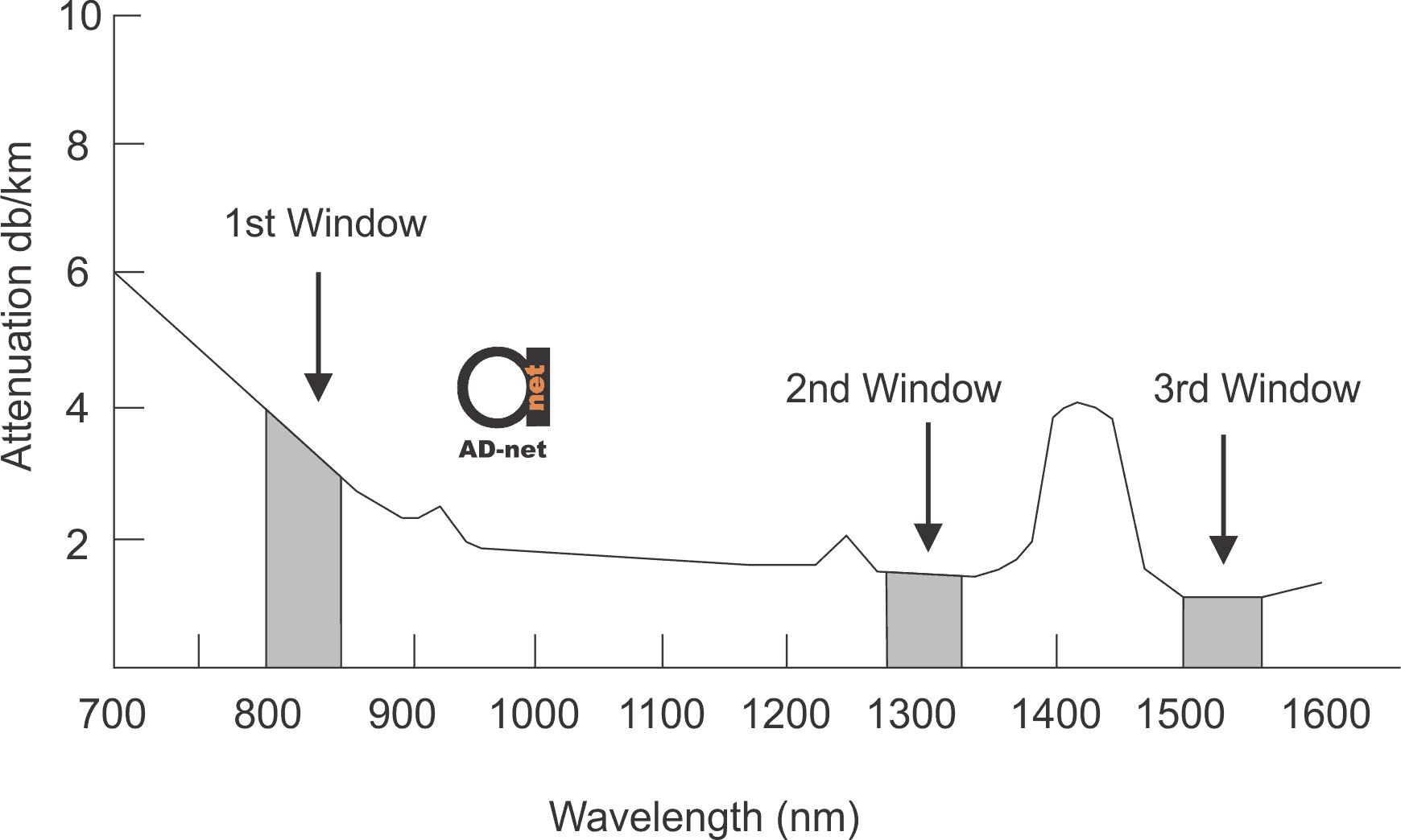 Optical Transmission Wavelengths Or Windows