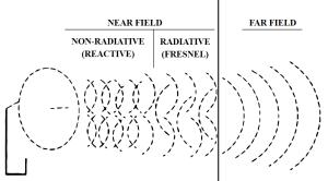 Antenna Field Regions