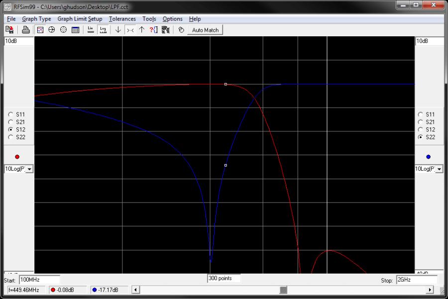 Rectangular coordinate display, S11, S12, S21, S22.