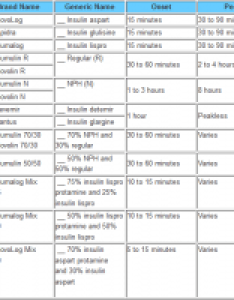 Types of insulin chart image tables also times hobit fullring rh