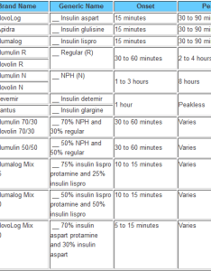 Insulin comparison chart and education also types of  ada diabetes rh management