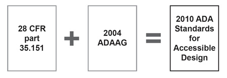 a figure showing 28 CFR part 35.151 plus the 2004 ADAAG equal the 2010 ADA Standards for title II facilities