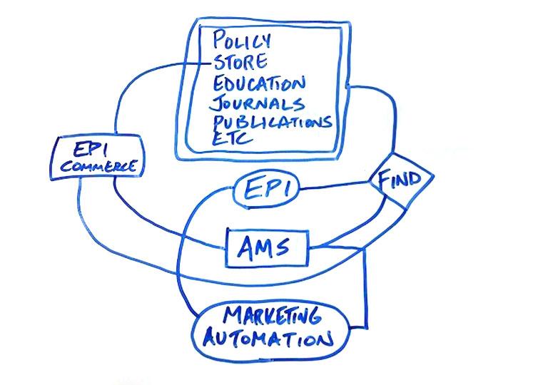 Episerver Commerce Diagram