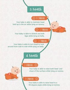 Tummy time milestones and activities from to months also bellies down bottoms up  rh adam mila