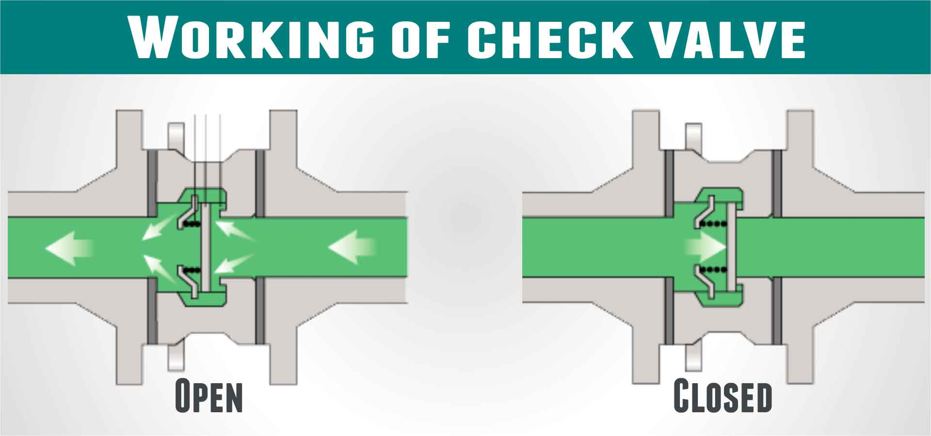 hight resolution of how do sanitary check valves work check valve how works diagram