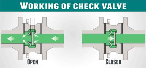 small resolution of how do sanitary check valves work check valve how works diagram