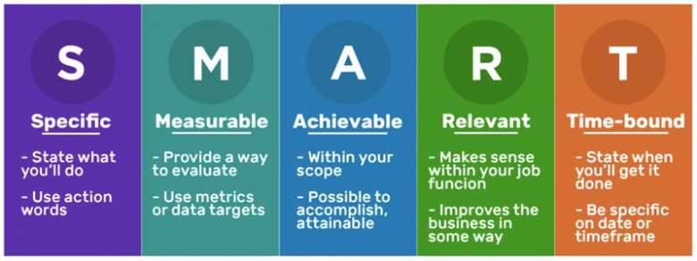 Obiettivi intelligenti per i blogger