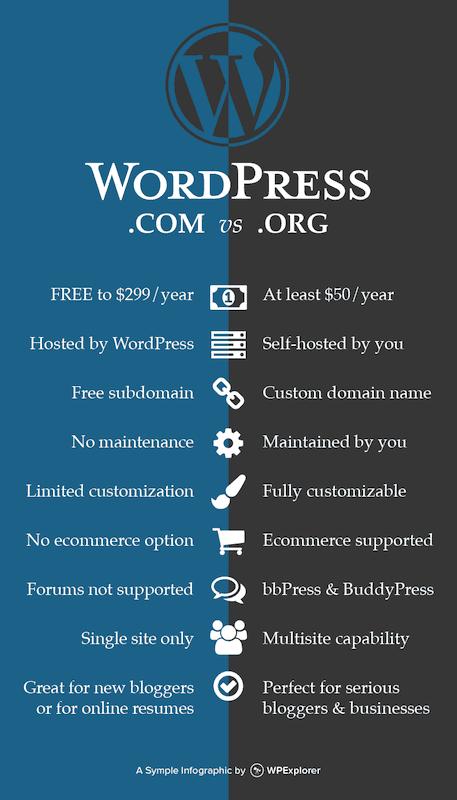Come avviare un blog - WordPress.com vs.  WordPress.org