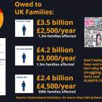 Benefit fraud is actually lower than unclaimed benefit entitlement - this infographic shows how much lower.