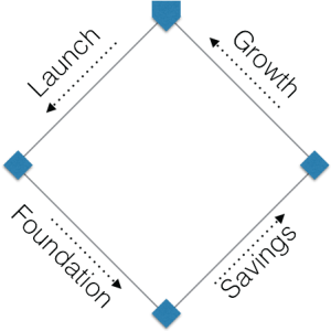 Cycle of Launch Foundation Savings Growth