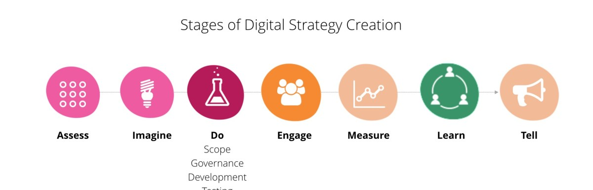 How to Develop a Digital Strategy