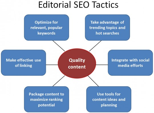 Image result for seo tactic