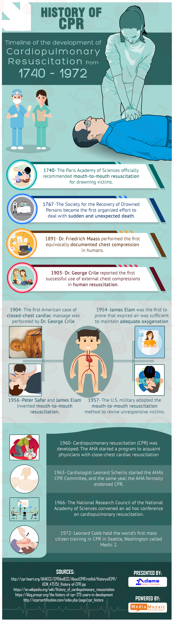An Insight into the History of CPR – Infographic | Adams ...