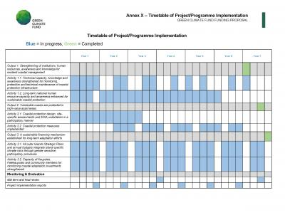 Timetable Of Project Implementation UNDP's Climate