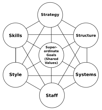 The Importance of Change Management (Group 2) Part 2