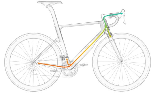 Meet the World's first smart aero road bike