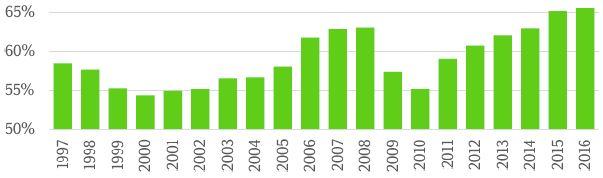 Tööhõive 15-74-aastase elanikkonna seas on ajalooliselt kõrgel tasemel.