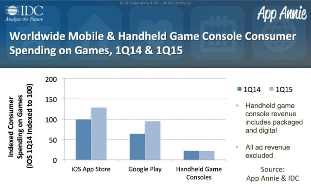 IDC Worldwide Mobile vs Handheld graph