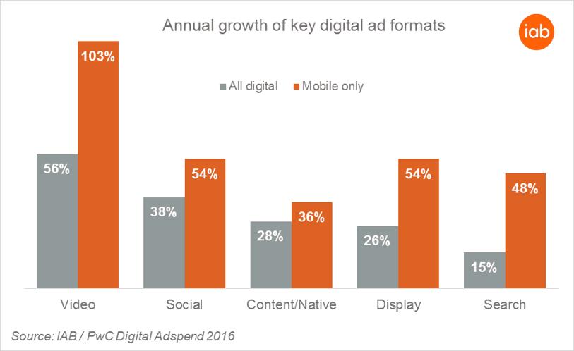 IAB Annual Growth of Key Digital Ad Formats