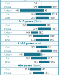 This chart shows how temperature ranges vary by age and measurement method data from also american diagnostic corporation core medical device manufacturer rh adctoday