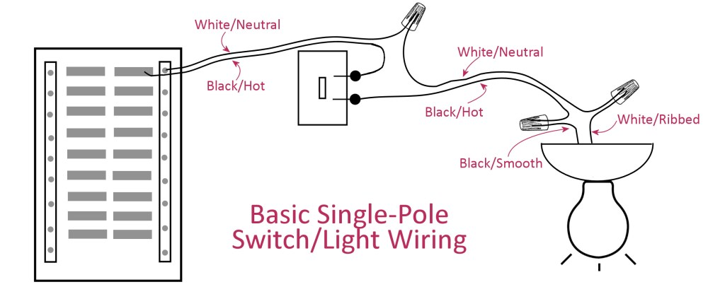 medium resolution of electrical basics wiring a basic single pole light switch switch diagram 12 2 wire